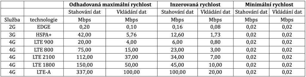 Czech-Mobile_rychlosti